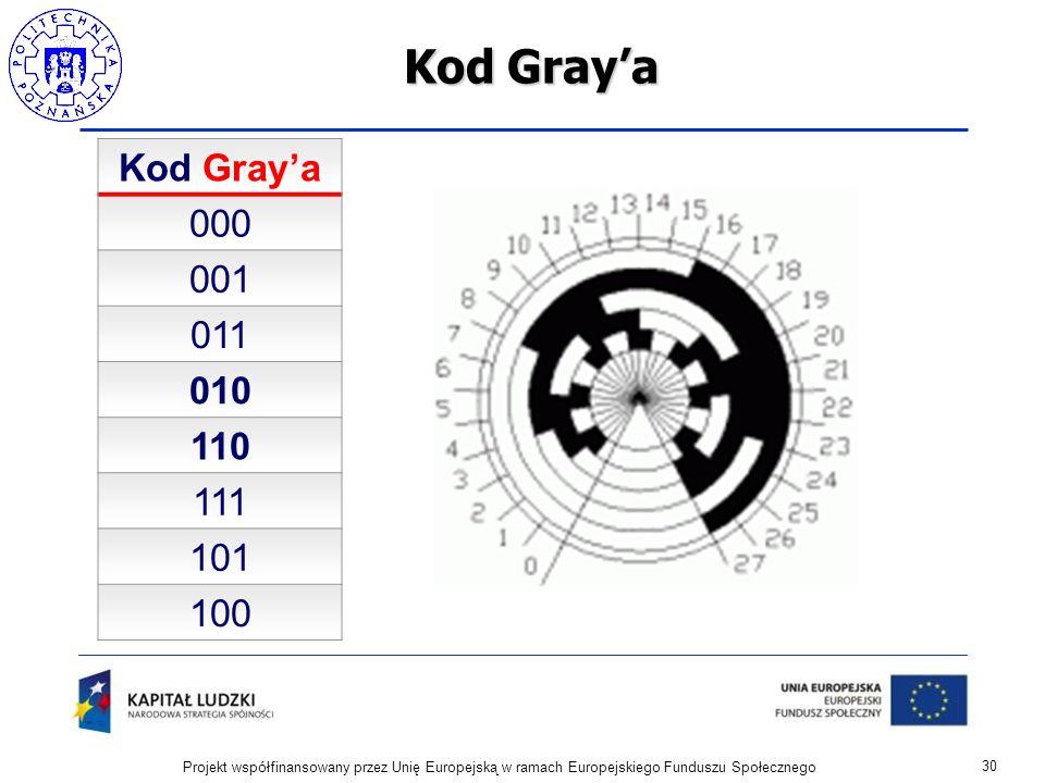 Kod Gray'aKod Gray'a. 000. 001. 011. 010. 110. 111. 101. 100.