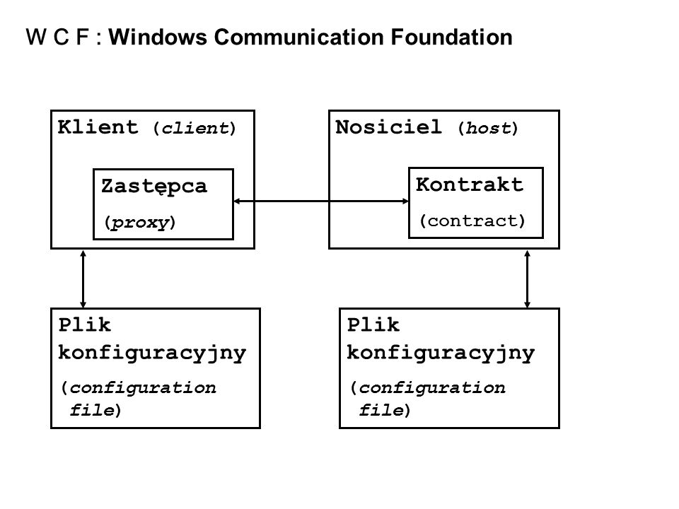 W C F : Windows Communication Foundation