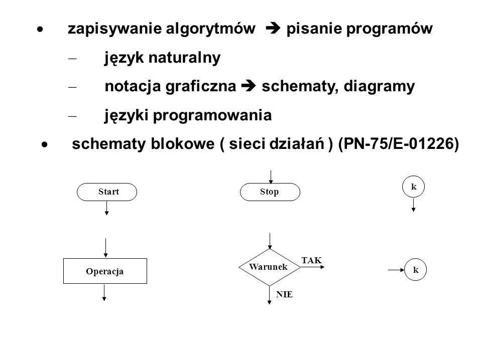 · zapisywanie algorytmów  pisanie programów – język naturalny