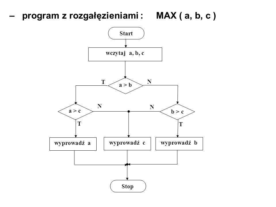 – program z rozgałęzieniami : MAX ( a, b, c )