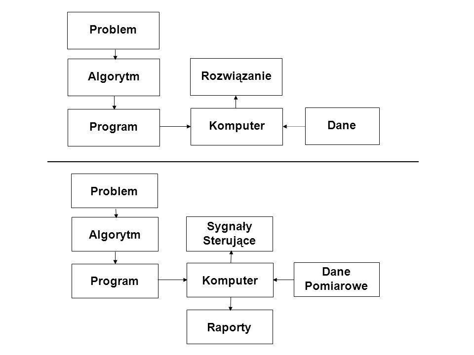 Problem Algorytm Rozwiązanie Program Komputer Dane Problem Sygnały