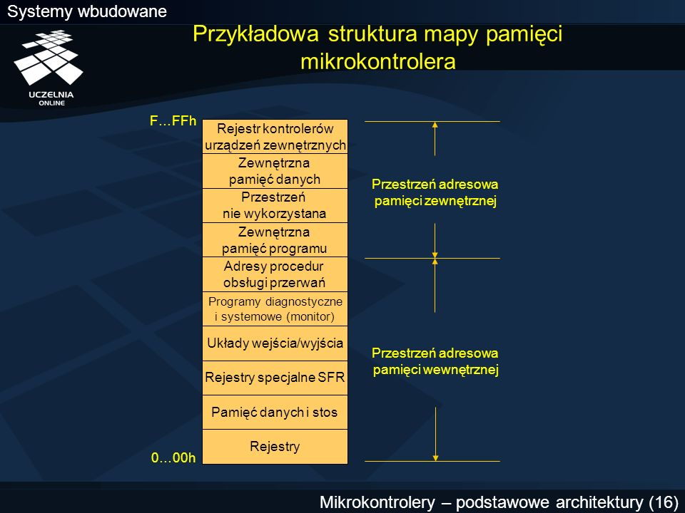 Przykładowa struktura mapy pamięci mikrokontrolera