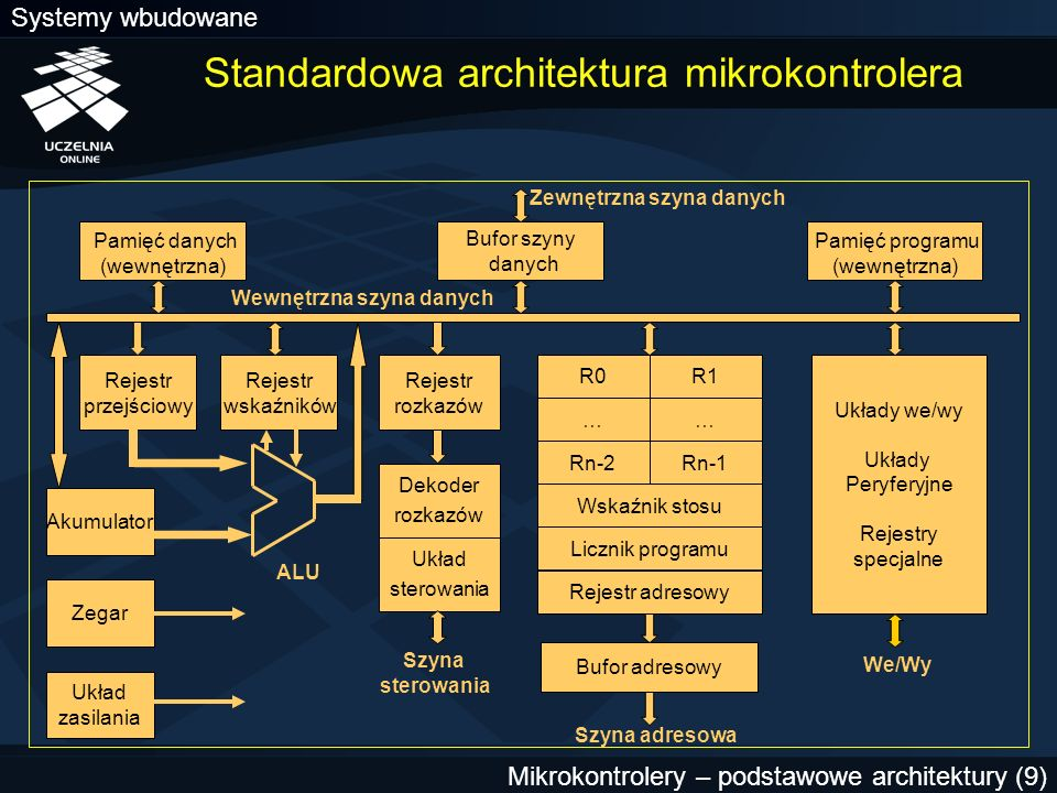 Standardowa architektura mikrokontrolera