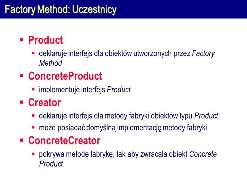 Factory Method: Uczestnicy
