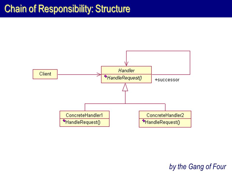 Chain of Responsibility: Structure