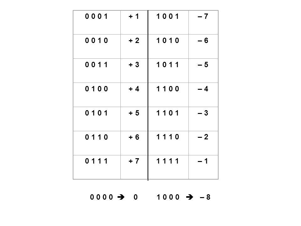 0 0 0 1 + 1. 1 0 0 1. – 7. 0 0 1 0. + 2. 1 0 1 0. – 6. 0 0 1 1. + 3. 1 0 1 1. – 5. 0 1 0 0.