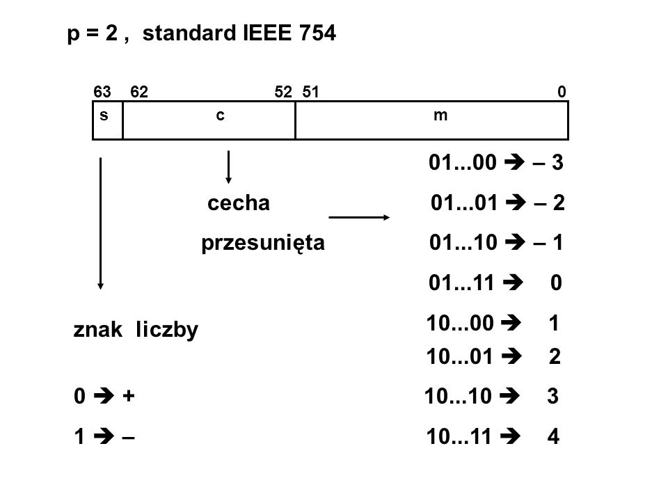 p = 2 , standard IEEE 754 01...00  – 3 cecha 01...01  – 2