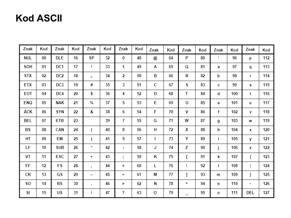 Kod ASCII Znak Kod NUL 00 DLE 16 SP 32 48 @ 64 P 80 ' 96 p 112 SOH 01