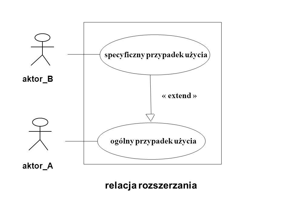 relacja rozszerzania specyficzny przypadek użycia aktor_B « extend »