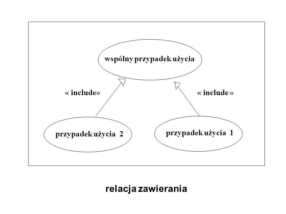 relacja zawierania wspólny przypadek użycia « include» « include »