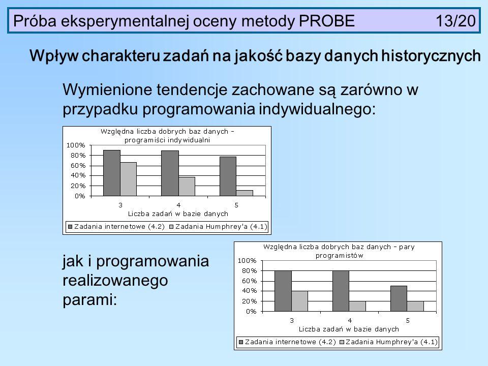 Próba eksperymentalnej oceny metody PROBE 13/20