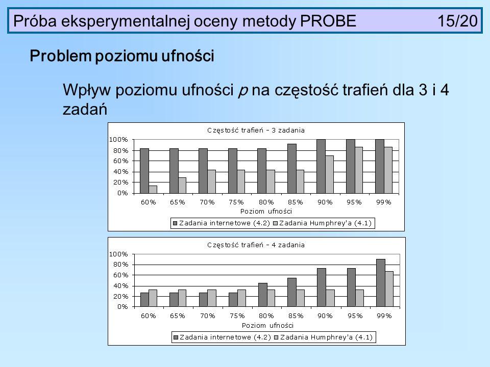 Próba eksperymentalnej oceny metody PROBE 15/20