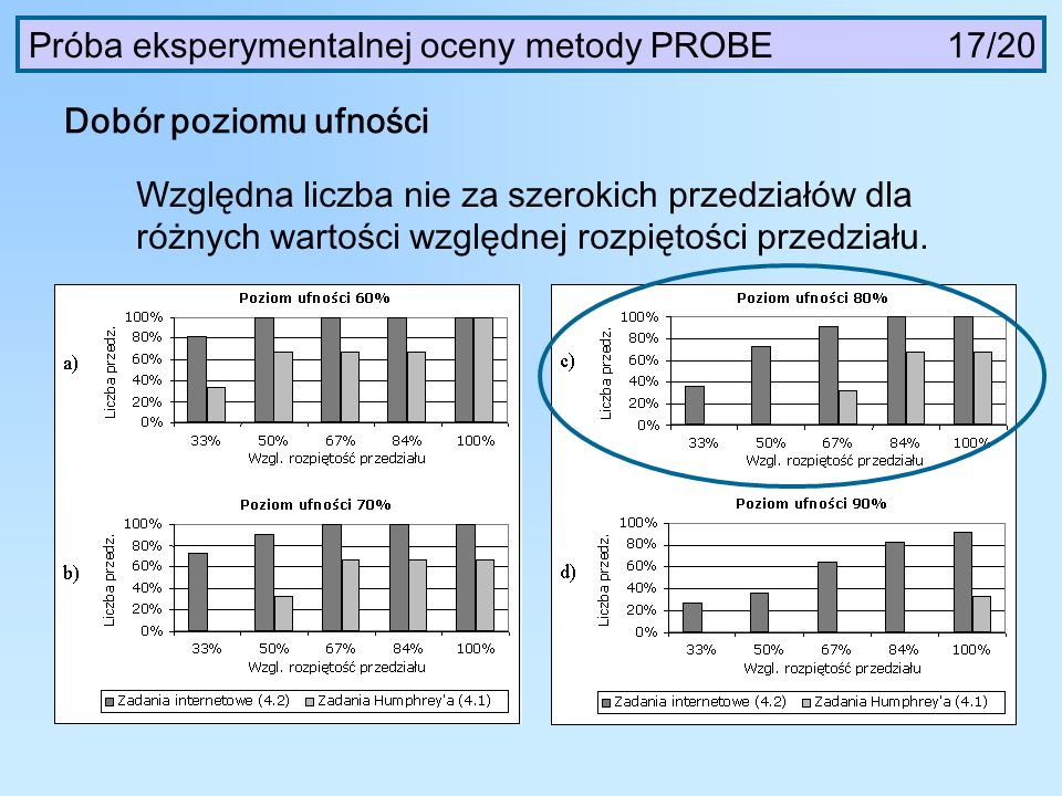 Próba eksperymentalnej oceny metody PROBE 17/20