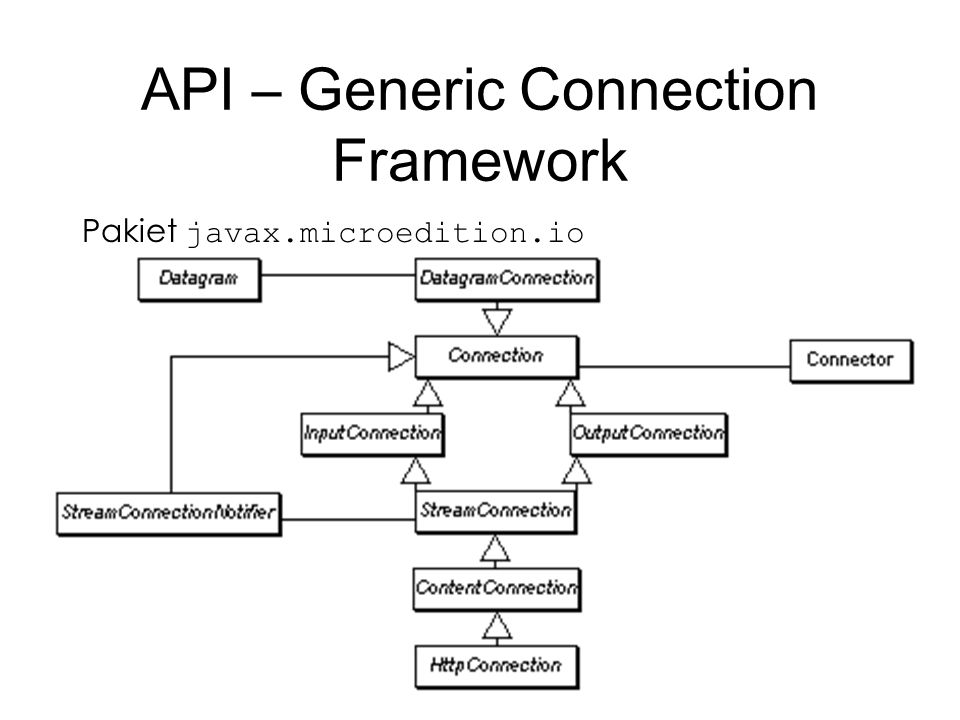 API – Generic Connection Framework