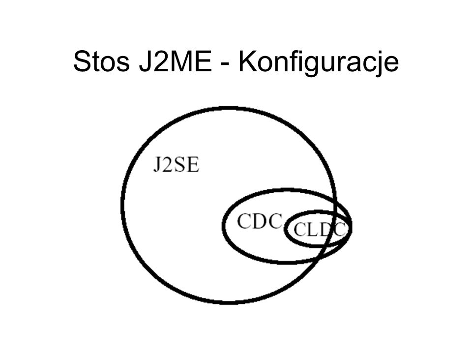 Stos J2ME - Konfiguracje
