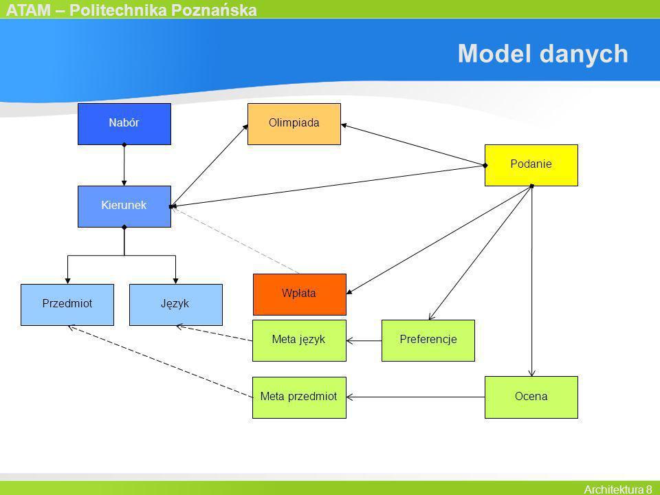 Model danych Nabór Olimpiada Kierunek Podanie Wpłata Ocena Preferencje