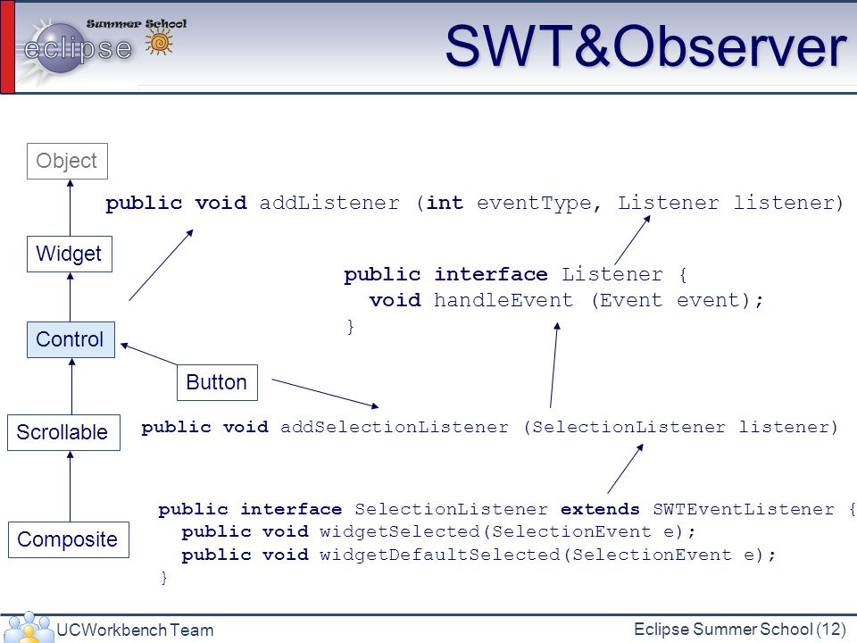 SWT&Observer Object. public void addListener (int eventType, Listener listener) Widget. public interface Listener {