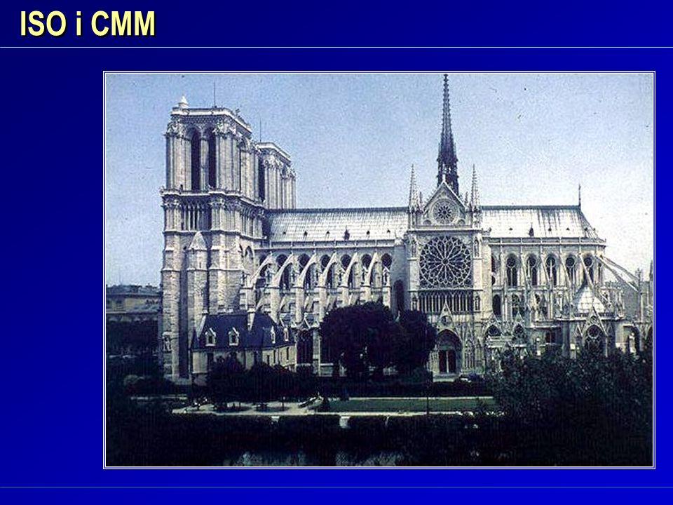 ISO i CMM