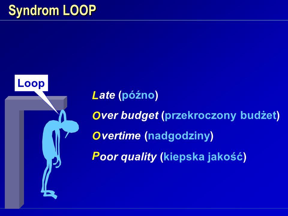 Syndrom LOOP Loop L ate (późno) O ver budget (przekroczony budżet) P