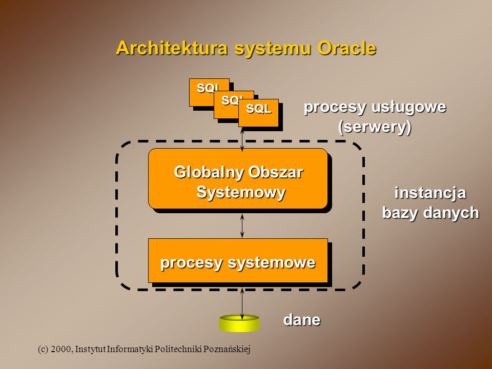 Architektura systemu Oracle