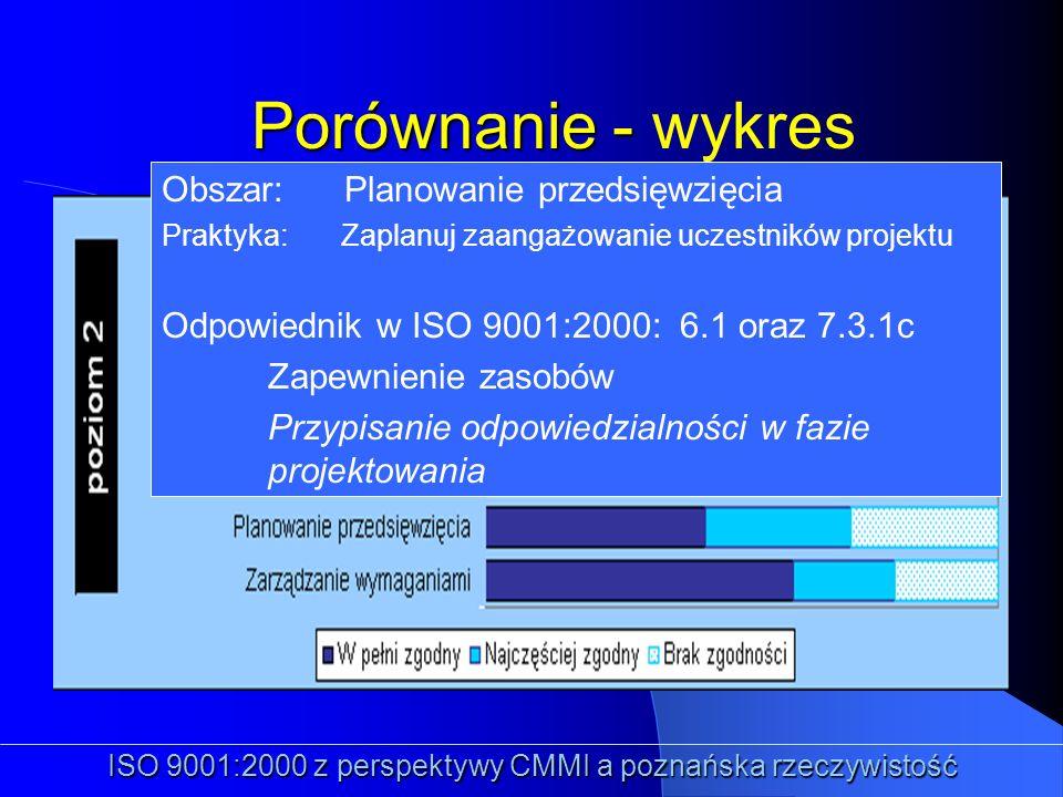 ISO 9001:2000 z perspektywy CMMI a poznańska rzeczywistość