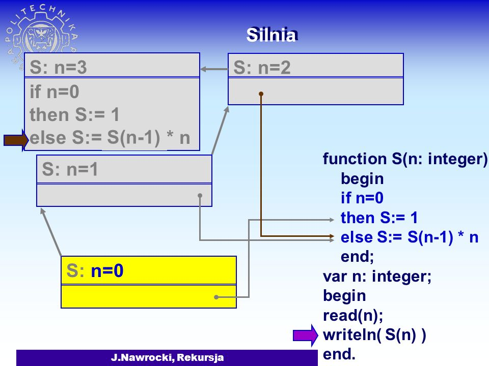 Silnia S: n=3 if n=0 then S:= 1 else S:= S(n-1) * n S: n=2 S(n-1)