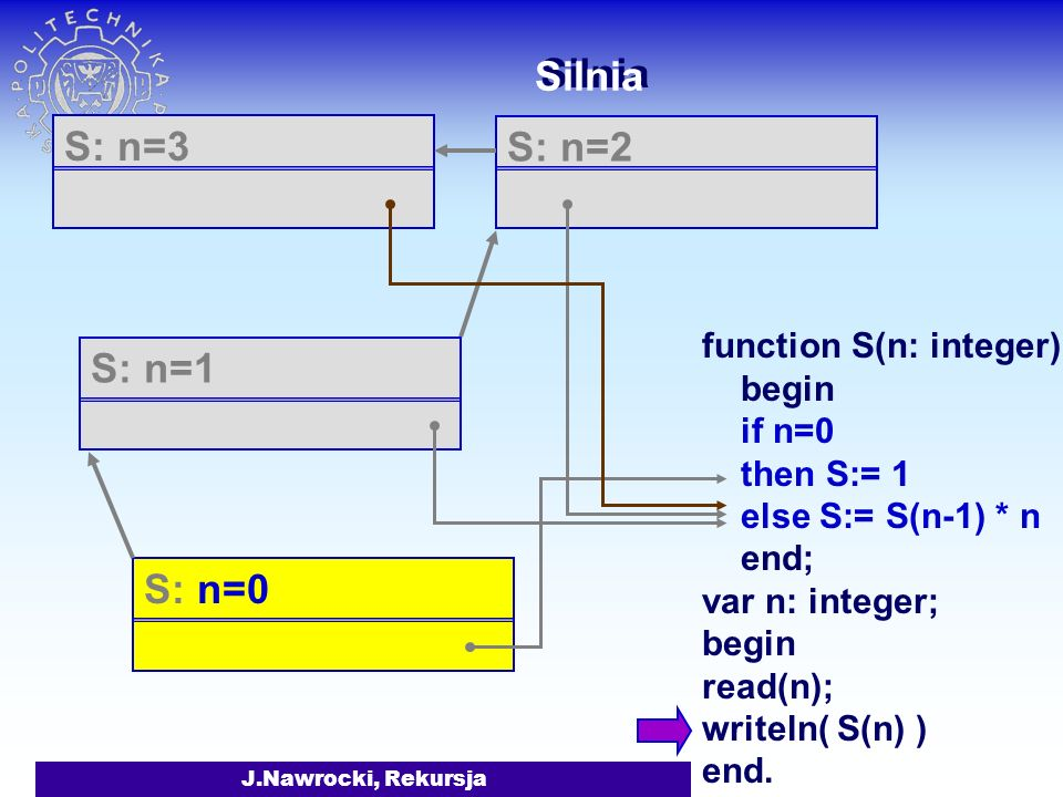 Silnia S: n=3 S: n=2 S: n=1 S: n=0 function S(n: integer):integ begin