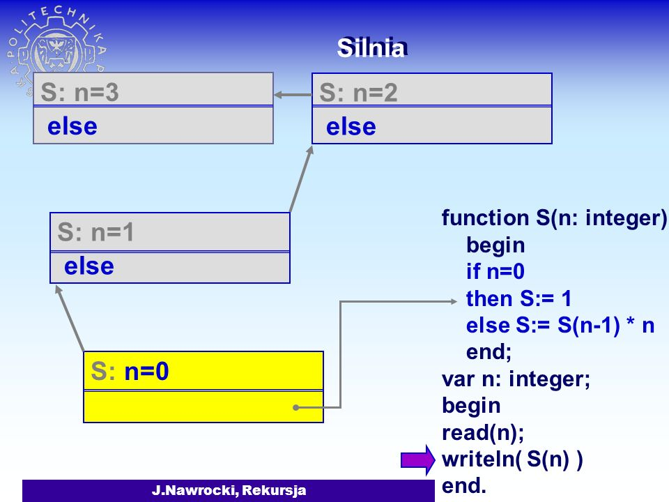 Silnia S: n=3 else S: n=2 else S: n=1 else S: n=0