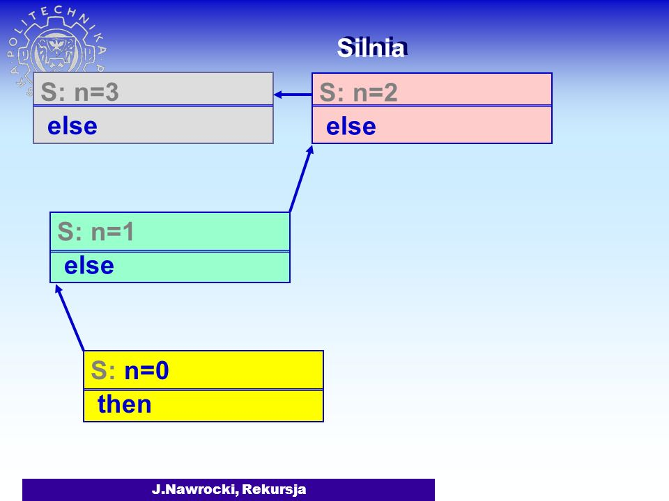 Silnia S: n=3 else S: n=2 else S: n=1 else S: n=0 then