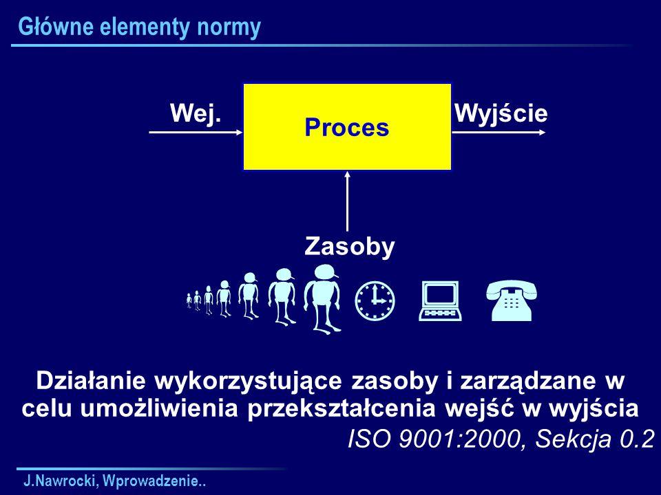    Główne elementy normy Proces Wej. Wyjście Zasoby