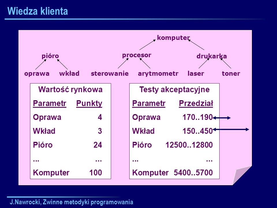 Wiedza klienta Wartość rynkowa Parametr Punkty Oprawa 4 Wkład 3
