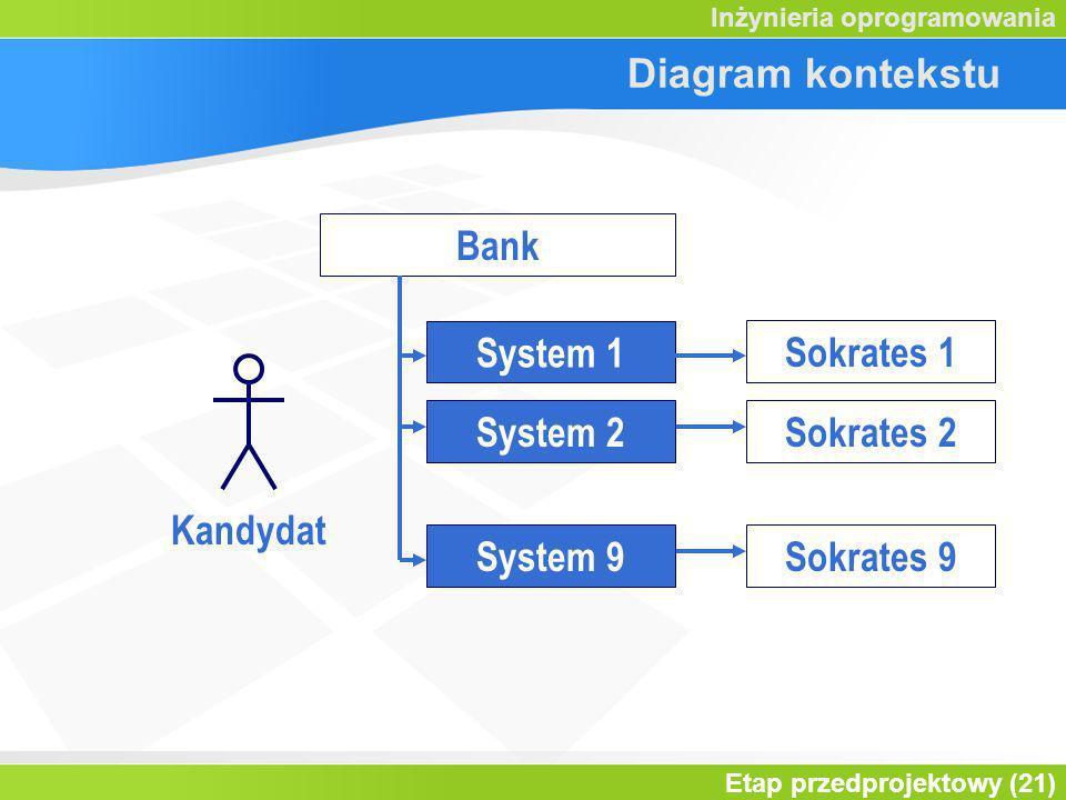 Diagram kontekstu Bank System 1 Sokrates 1 System 2 Sokrates 2 Kandydat System 9 Sokrates 9