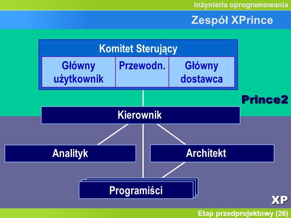 Zespół XPrince Prince2. Komitet Sterujący. Główny użytkownik. Przewodn. Główny dostawca. Kierownik.