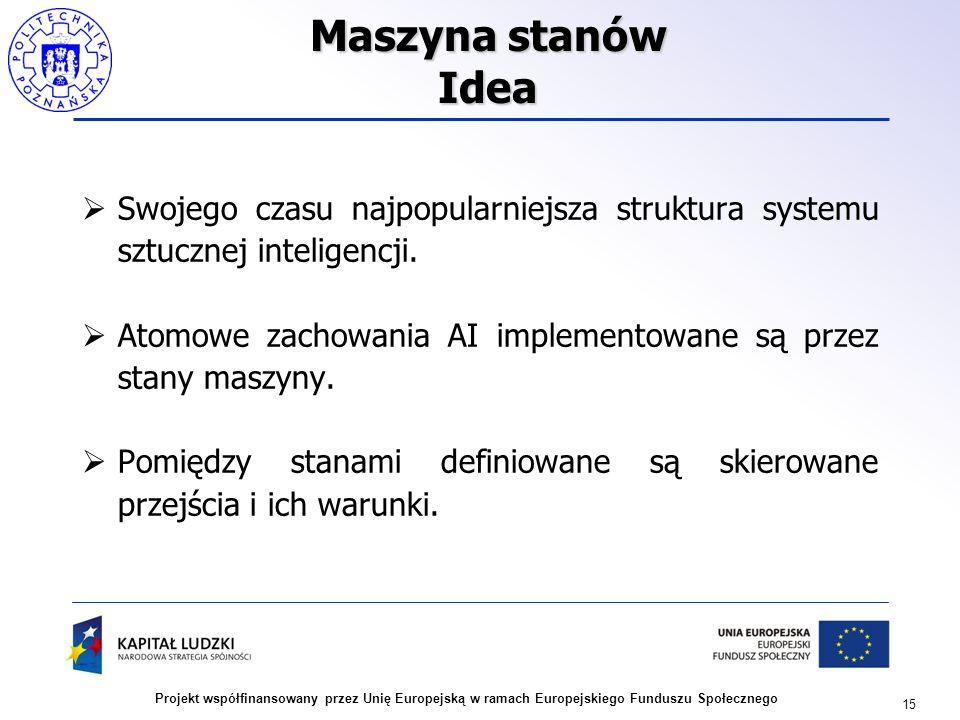 Maszyna stanów Idea Swojego czasu najpopularniejsza struktura systemu sztucznej inteligencji.