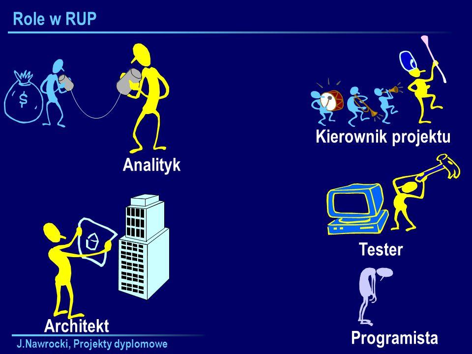 Role w RUP Kierownik projektu Analityk Tester Architekt Programista