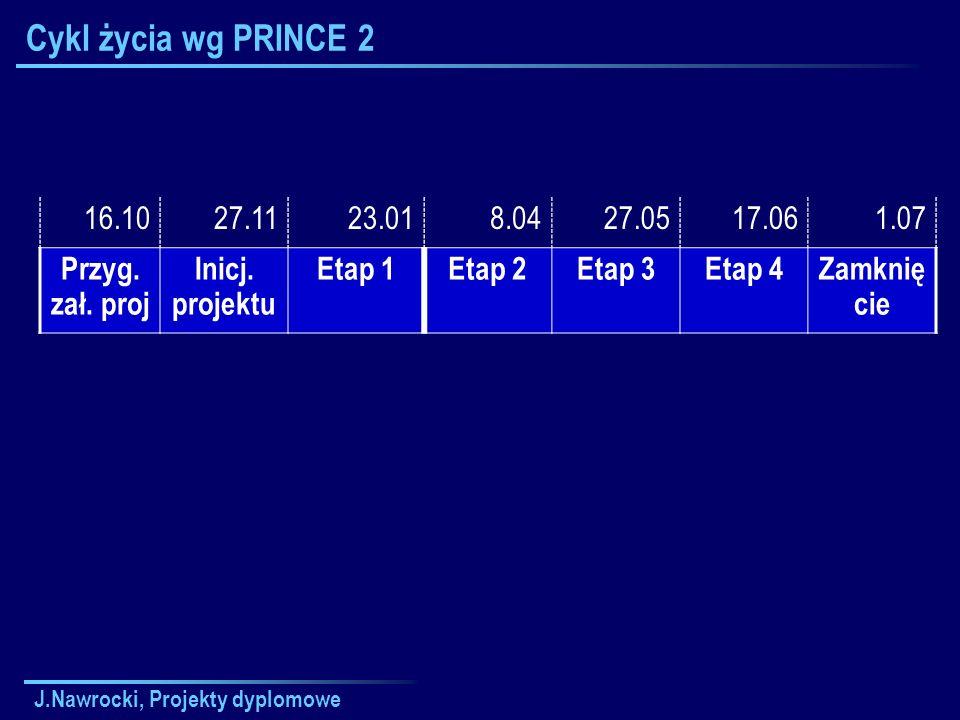 Cykl życia wg PRINCE 2 16.10. 27.11. 23.01. 8.04. 27.05. 17.06. 1.07. Przyg. zał. proj. Inicj. projektu.