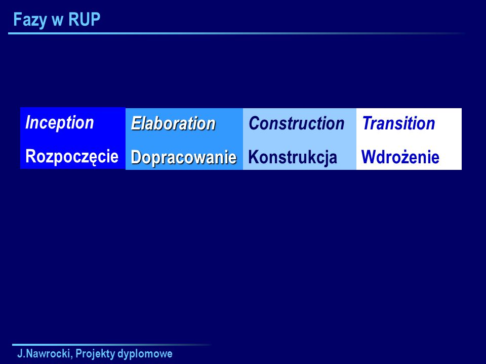 Fazy w RUP Inception Rozpoczęcie Elaboration Dopracowanie Construction