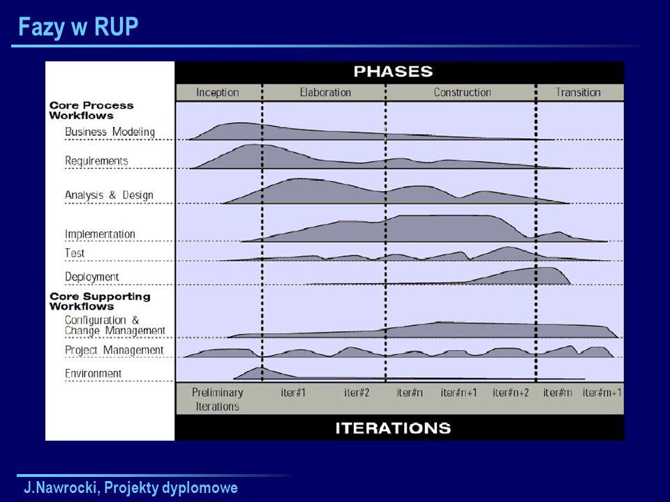 Fazy w RUP J.Nawrocki, Projekty dyplomowe