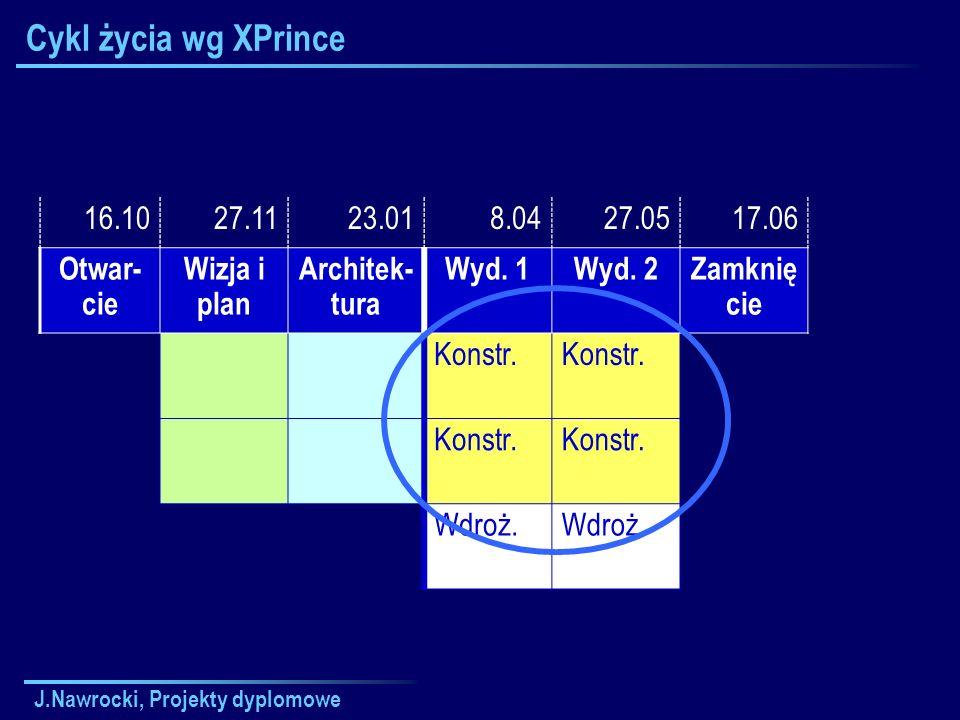 Cykl życia wg XPrince 16.10 27.11 23.01 8.04 27.05 17.06 Otwar-cie