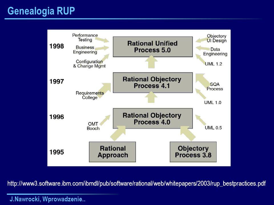 Genealogia RUPhttp://www3.software.ibm.com/ibmdl/pub/software/rational/web/whitepapers/2003/rup_bestpractices.pdf.