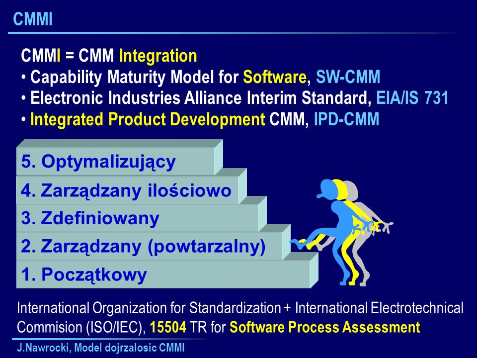 Capability Maturity Model for Software, SW-CMM