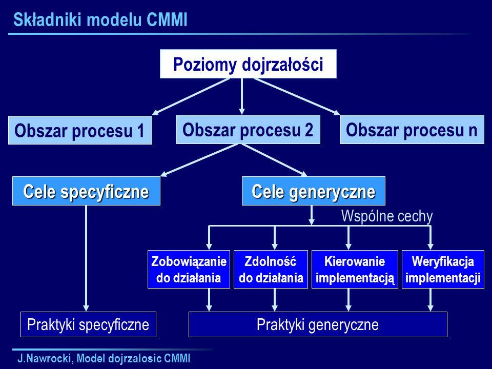 Składniki modelu CMMI Poziomy dojrzałości Obszar procesu 1