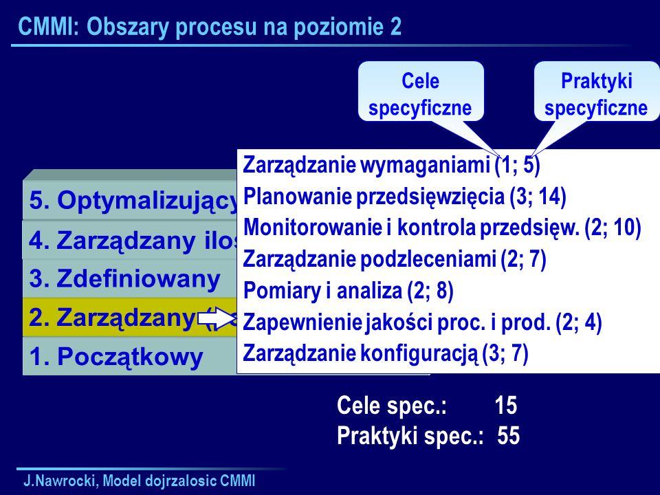 CMMI: Obszary procesu na poziomie 2