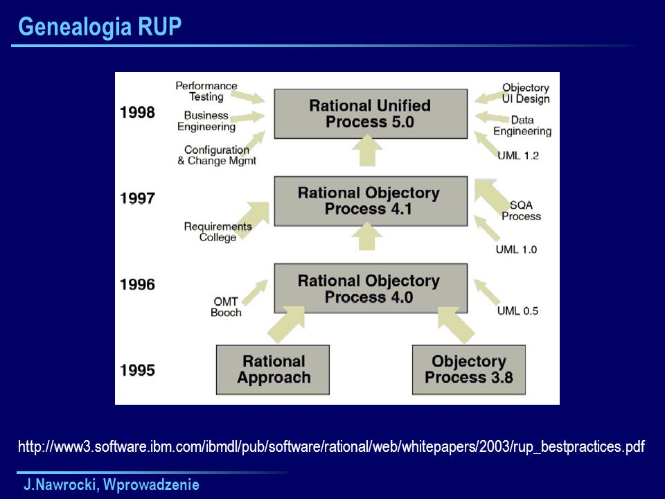 Genealogia RUP http://www3.software.ibm.com/ibmdl/pub/software/rational/web/whitepapers/2003/rup_bestpractices.pdf.