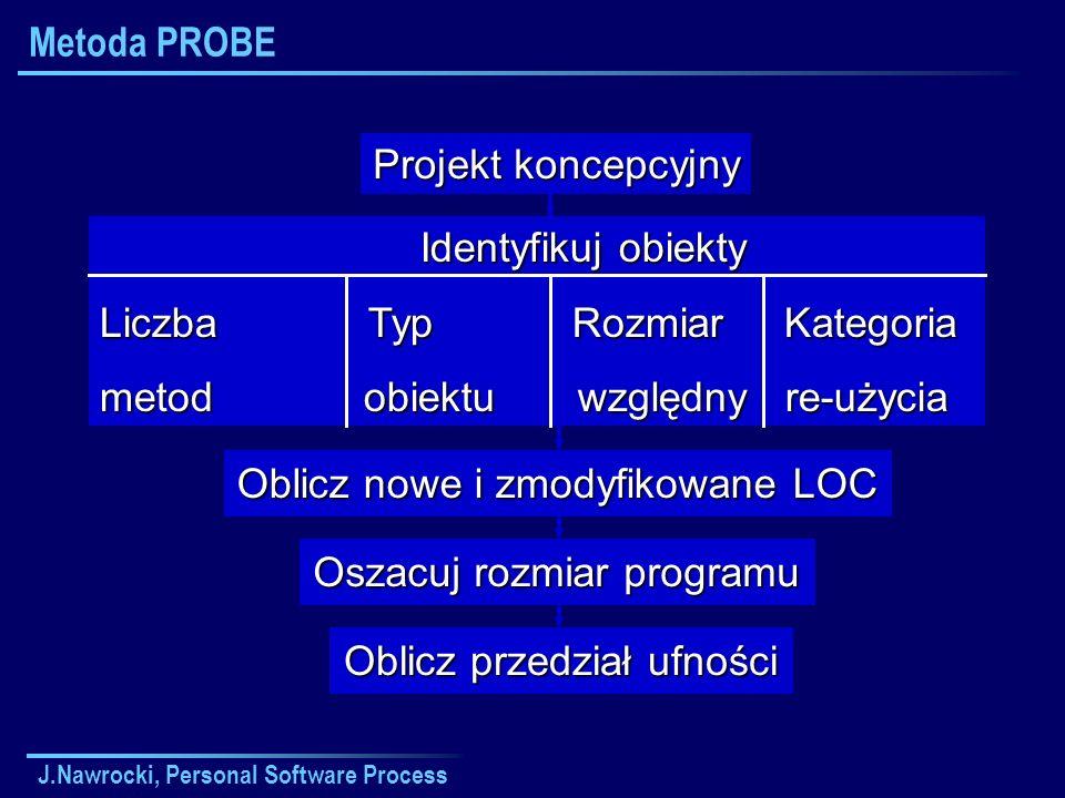 Liczba Typ Rozmiar Kategoria metod obiektu względny re-użycia