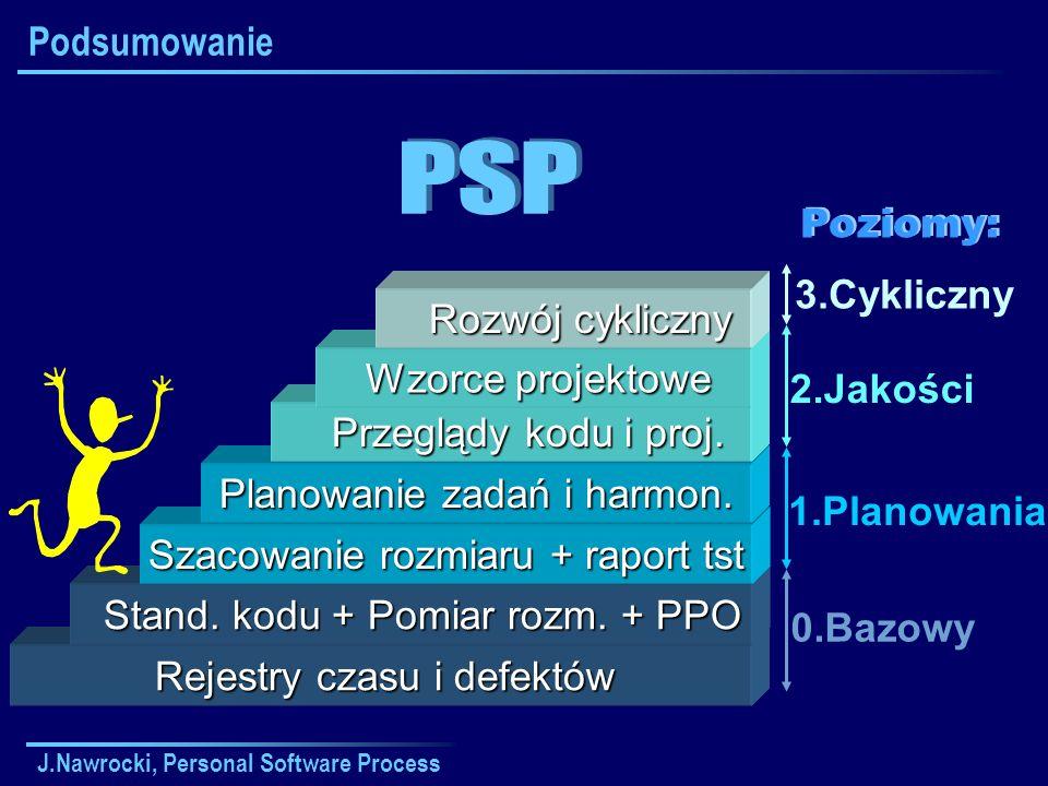 PSP Podsumowanie Poziomy: 3.Cykliczny Rozwój cykliczny