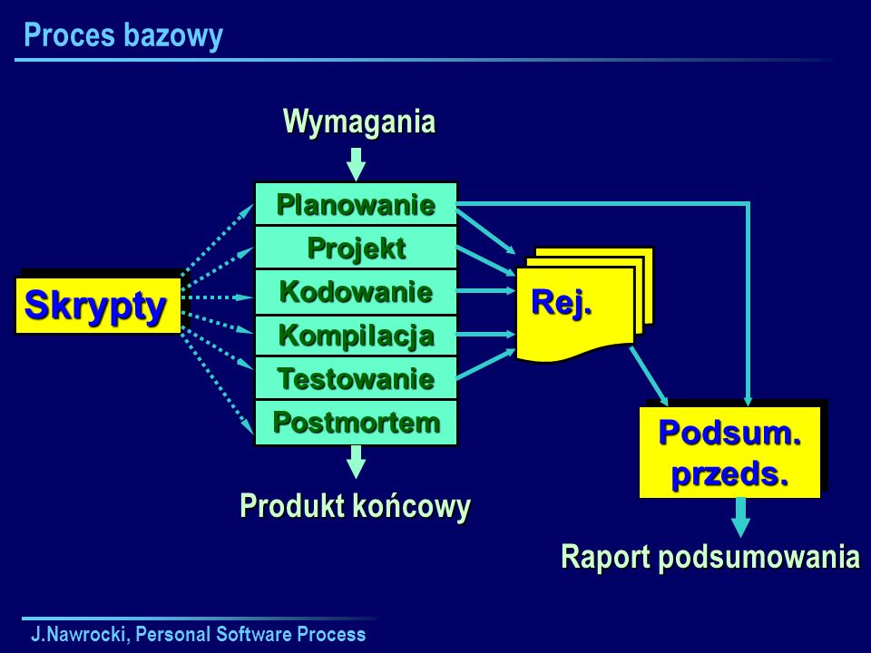 Skrypty Proces bazowy Wymagania Rej. Podsum. przeds. Produkt końcowy