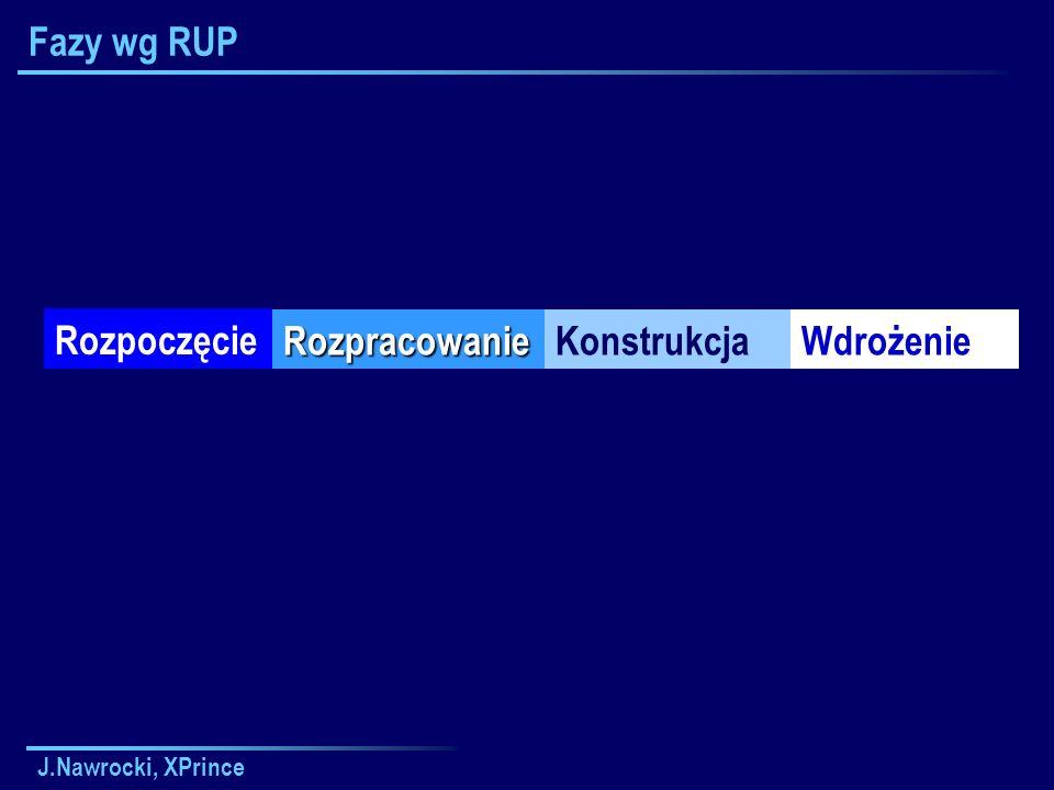 Fazy wg RUP Rozpoczęcie Rozpracowanie Konstrukcja Wdrożenie