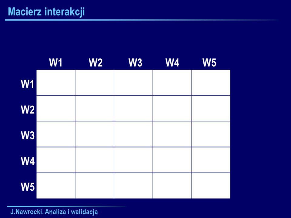 Macierz interakcji W1 W2 W3 W4 W5 W1 W2 W3 W4 W5