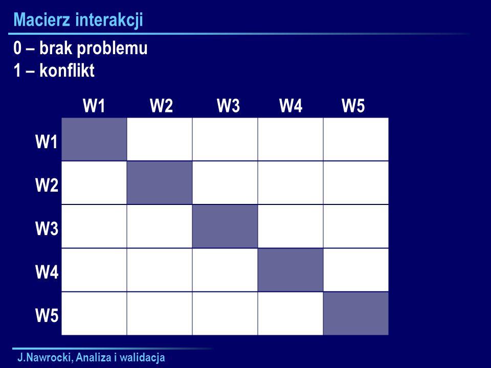 Macierz interakcji 0 – brak problemu 1 – konflikt W1 W2 W3 W4 W5 W1 W2